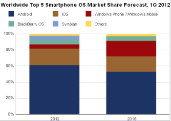 IDC predicts Android market growth to end, and Windows Phone to beat out iOS