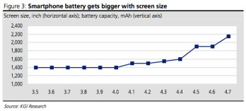 The bigger the screen, the larger the battery