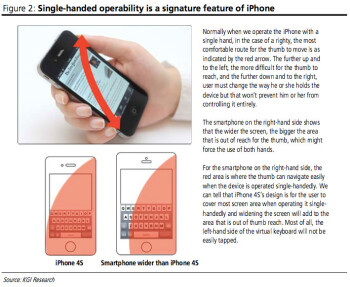 The new Apple iPhone's 4.08 inch screen can be used with one hand says an analyst