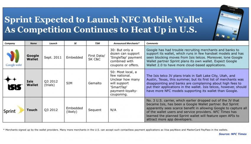 The current landscape of mobile payment platforms in the U.S. - Sprint working on its own mobile payment platform