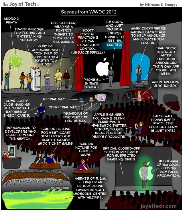 WWDC as it really is (comic)
