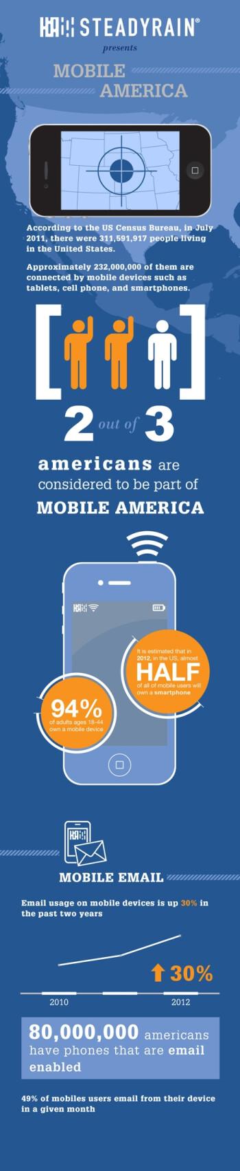 Mobile America infographic illustrates the U.S. consumer's wireless habits