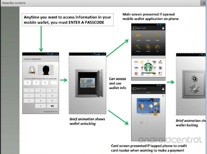Sprint Touch is a competitor for Google Wallet and ISIS - Sprint Touch Wallet appears on leaked slides