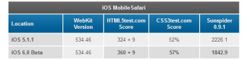Safari on iOS 6 benchmark tests