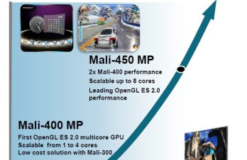 New ARM Mali-450 GPU to bring enhanced graphics performance to smartphones on a budget