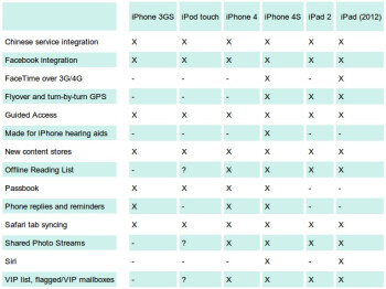 "iOS 6 ""fragmentation"" detailed: which device gets what"