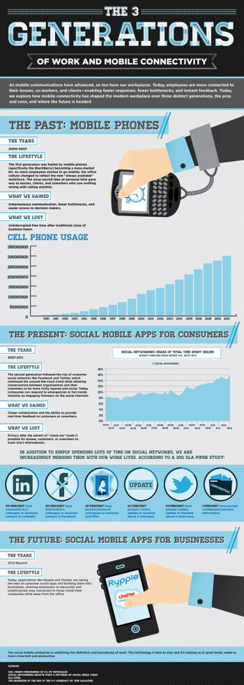 Mobile is changing the way we work
