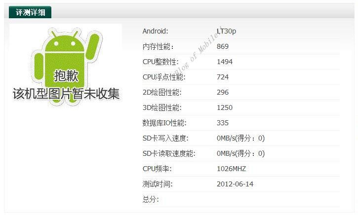 Sony LT30p appears in benchmarks, shrouded by mystery