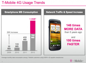 Leaked slide shows growth in average T-Mobile customer's monthly data usage
