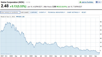 The last 5 years have been all downhill for Nokia's stock