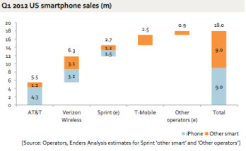 Half of all smartphones sold in the U.S. during Q1 were the Apple iPhone