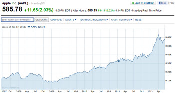 Apple's stock has been on fire