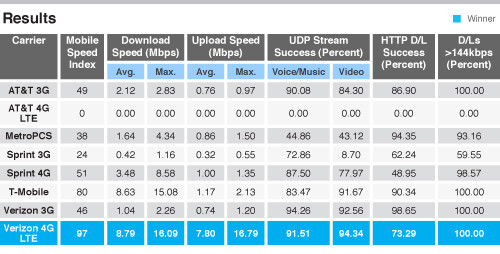 Speed test results for Miami (L) and San Francisco - T-Mobile's HSPA+ 42Mbps network faster than Verizon's 4G LTE in 11 cities