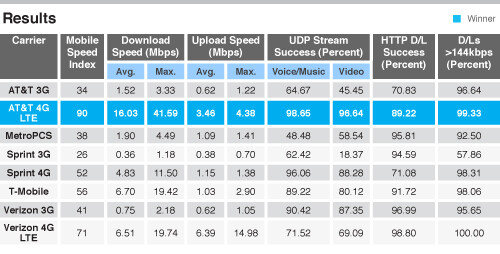 Speed test results for New York - T-Mobile's HSPA+ 42Mbps network faster than Verizon's 4G LTE in 11 cities
