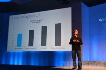 Windows Phone 8 will come with Internet Explorer 10