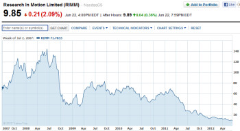 RIM's low stock price could lead to a takeover