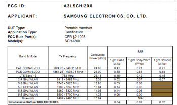 The mid-range Samsung Jasper has visited the FCC