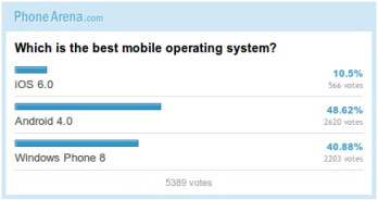 Mobile OS comparison: you picked the best platform (poll results)