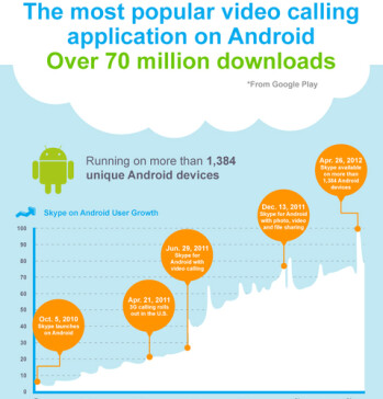 Skype for Android has had incredible growth