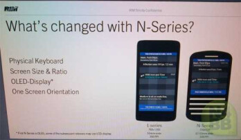 This leaked slide purportedly shows the new BlackBerry 10 handsets