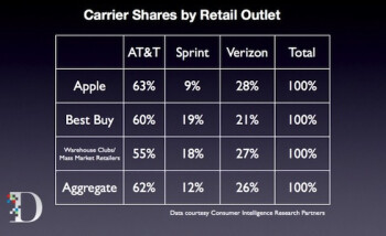 Sprint's share of Apple iPhone sales at Best Buy doubles its share at the Apple Store