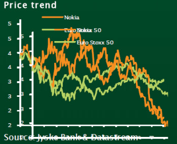 Jyske Bank rates Nokia a Buy thanks to Windows Phone 8