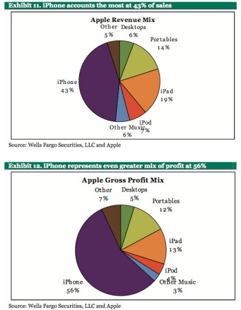 The Apple iPhone is key to the company's growth