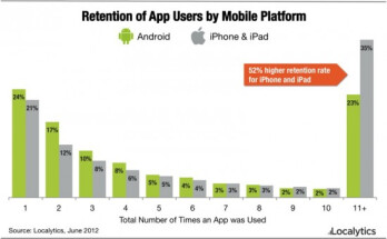 Data suggest that iOS users have more loyalty to certain apps