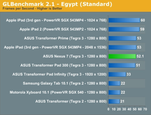 Google Nexus 7 benchmarks