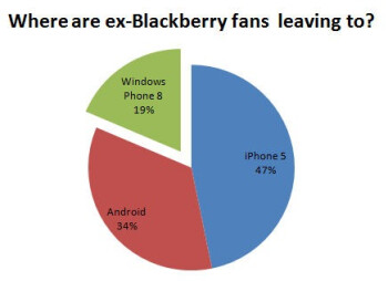 A majority of those leaving BlackBerry are thinking about buying the next Apple iPhone