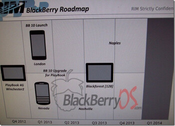 The new leaked roadmap for BlackBerry includes the new BB 10 handsets