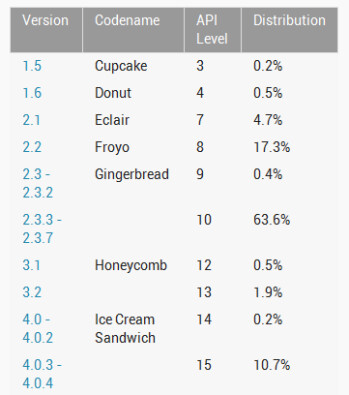 The latest breakdown of the Android OS