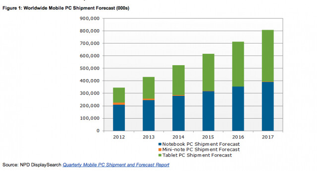 Tablets outpace notebooks