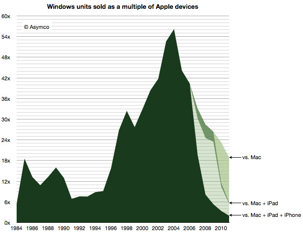 Combined Apple device sales have come closer than ever to Windows, might outsell it soon