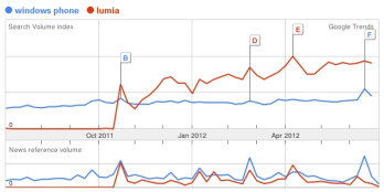 Google Trends data comparing search queries for Windows Phone and Lumia