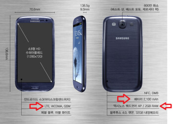 The Korean version of the Samsung Galaxy S III will be quad-core and run over LTE