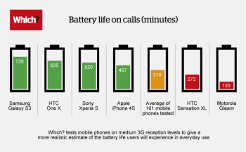 Which? test labs crown the Samsung Galaxy S III best in battery life