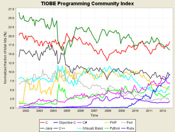 iOS programming language Objective C enters Top 3 as mobile grows