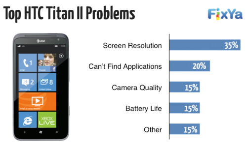 Major complaints about some of today's top smartphones