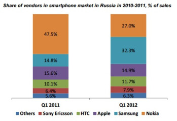 MTS report shows shocking growth for Samsung