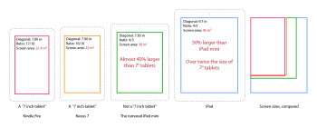 A 7.85-inch iPad would be 40  larger than existing 7 inchers