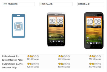 The PM63100 beat both HTC One X models in benchmark tests