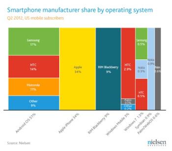 Nokia Windows Phone US market share still behind Samsung, HTC in Q2 2012