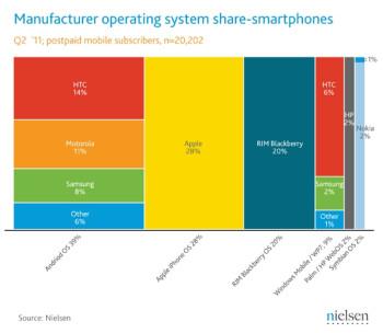 Q2 2011 - Smartphone market share