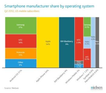 Q2 2012 - Smartphone market share