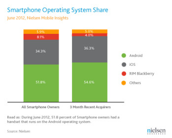 New Nielsen report has Android commanding 52  of the US smartphone scene