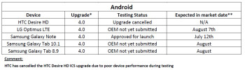 TELUS' update reveals the fate of the Android 4.0 update for the HTC Desire HD