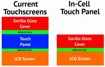 WSJ confirms in-cell touch technology for the next iPhone
