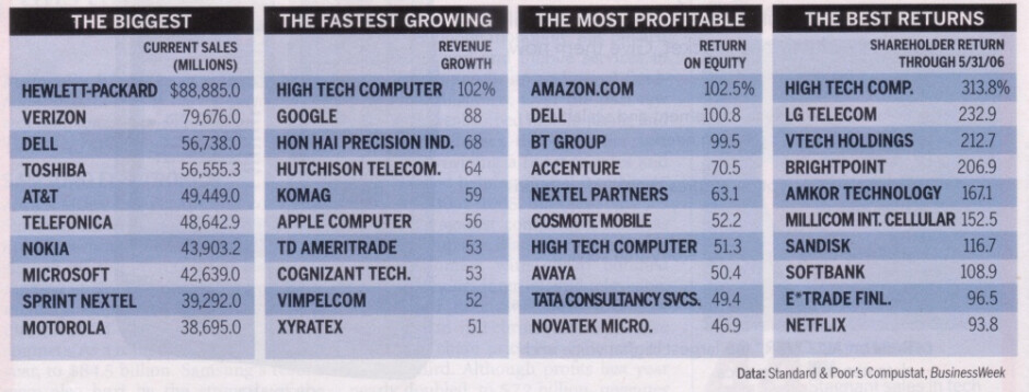 HTC ranked 3rd in Top 100 IT companies