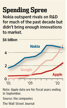 Nokia outspent Apple in R&D and had nothing to show for it